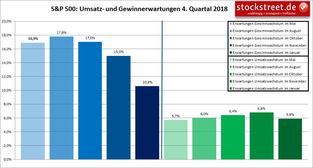 S&P 500: Umsatz- und Gewinnerwartungen 4. Quartal 2018