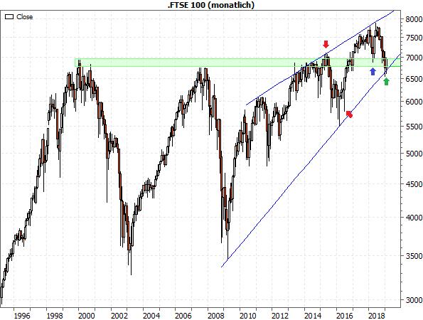 FTSE 100 Monatschart seit 1995