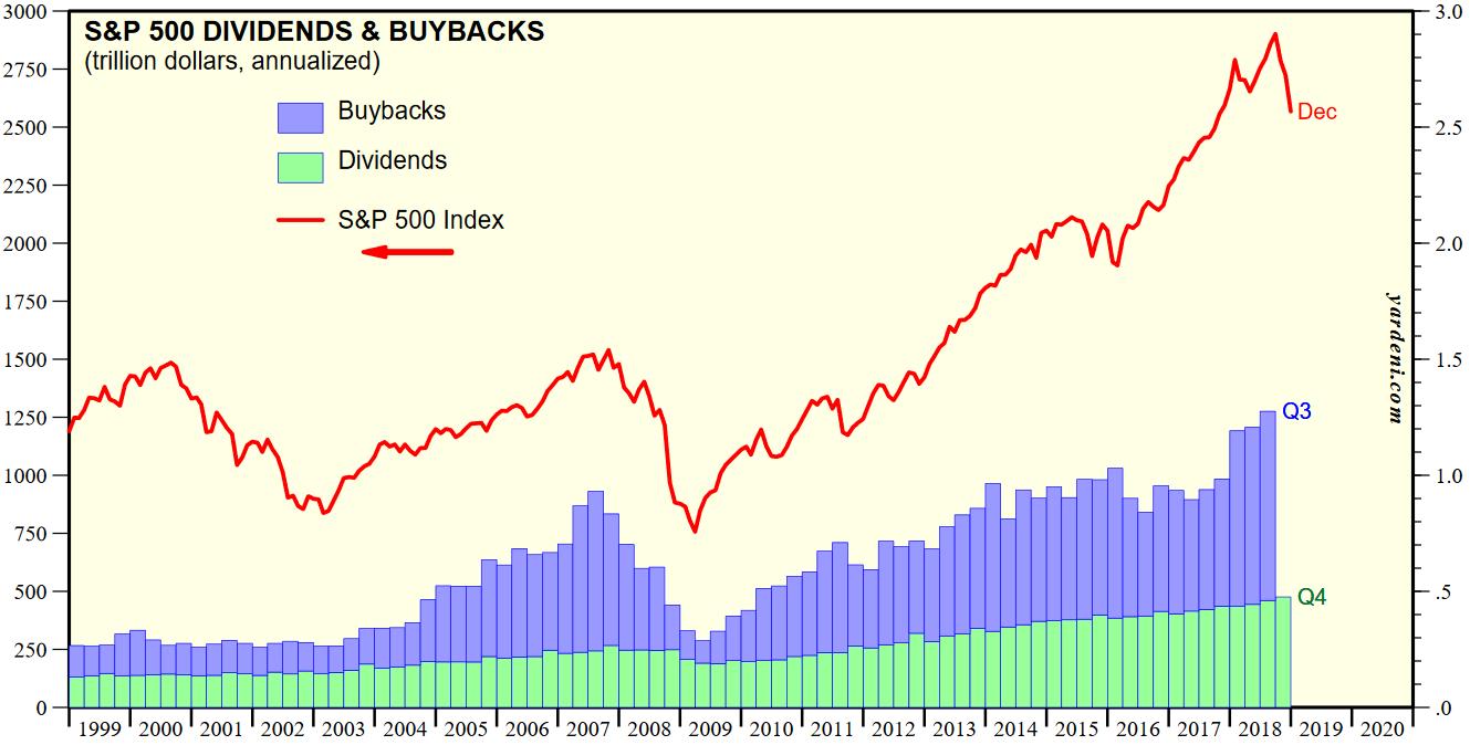 Aktienrückkäufe und Dividendenausschüttungen der Unternehmen aus dem S&P 500 vs. Kursverlauf des S&P 500