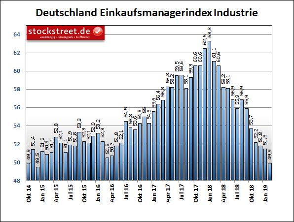 IHS Markit-Einkaufsmanagerindex der Industrie in Deutschland