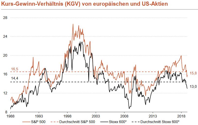 KGV von europäischen und US-amerikanischen Aktien