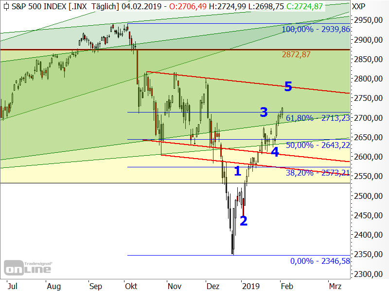 S&P 500 - Elliott-Wellen-Analyse