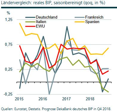 Bruttoinlandsprodukt (BIP) der Länder der Eurozone