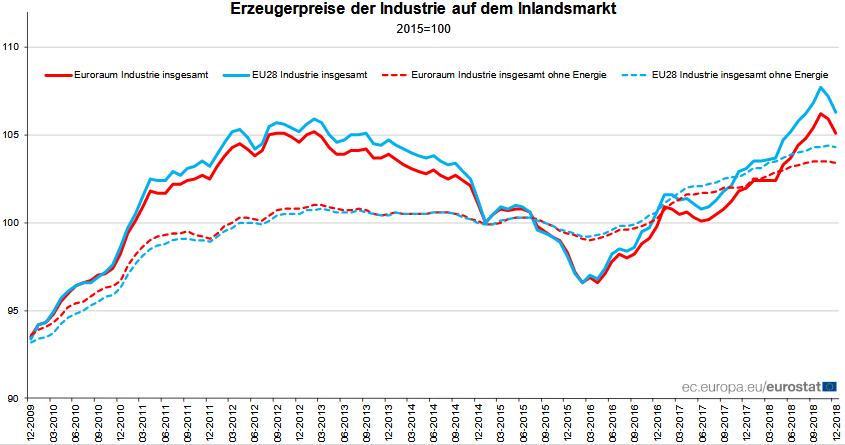 Entwicklung der Erzeugerpreise in der Eurozone