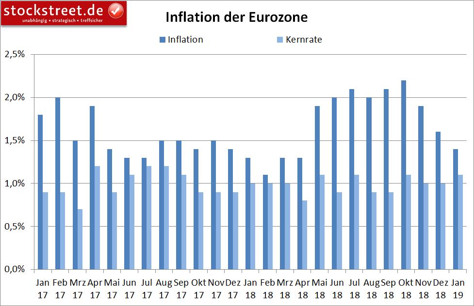 Entwicklung der Inflation in der Eurozone
