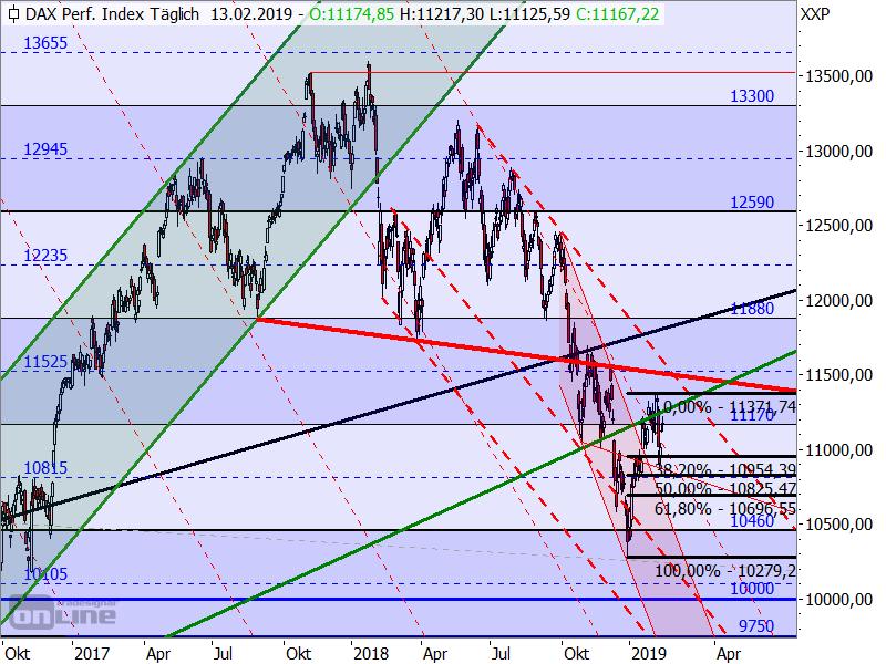 DAX - bisherige Target-Trend-Analyse