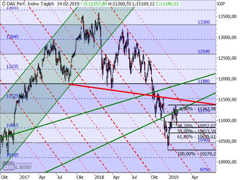 DAX - neuer Target-Trend-Chart