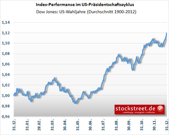 durchschnittlicher Kursverlauf des Dow Jones in US-Wahljahren