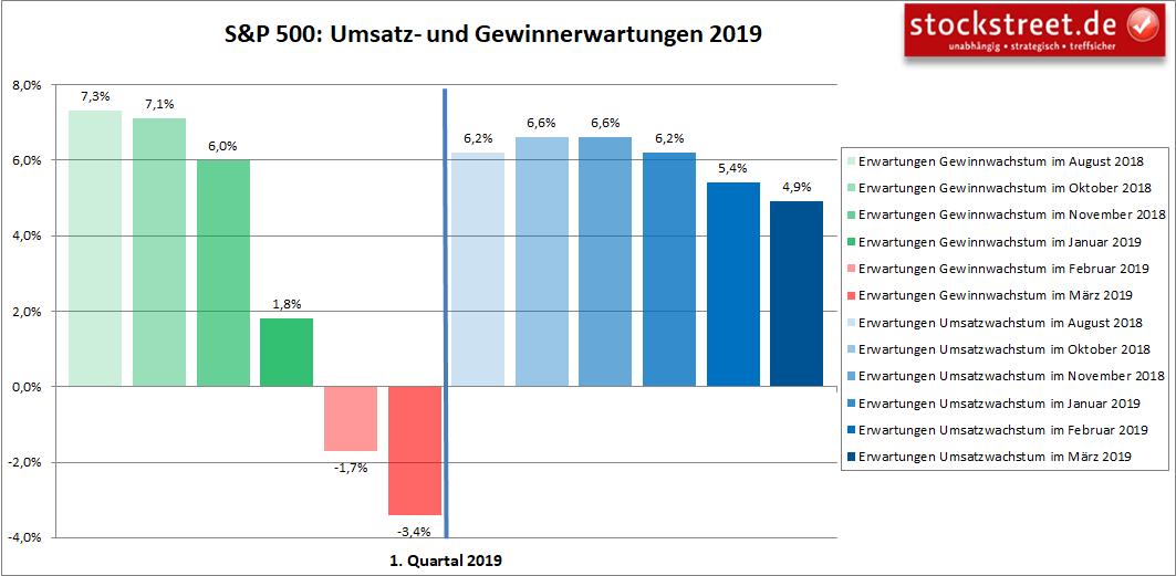 S&P 500 - Gewinnerwartungen 1. Quartal 2019