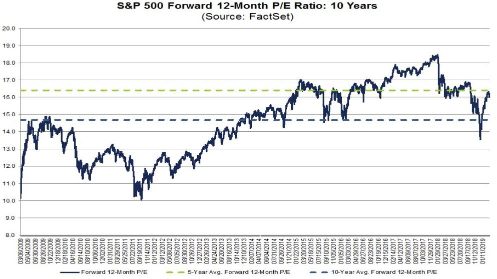 S&P 500 - Kurs-Gewinn-Verhältnis (KGV)