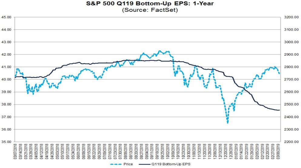 S&P 500 - Gewinnerwartung je Aktie vs. Kursentwicklung