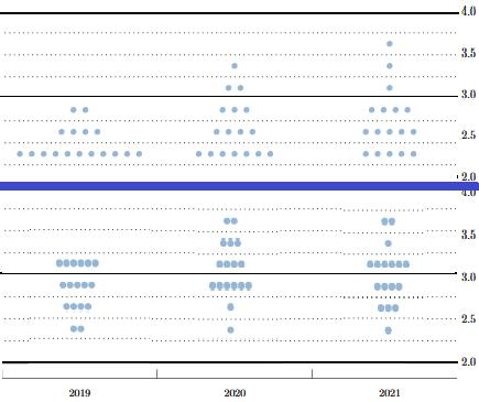 """""""dot plots"""" der US-Notenbank"""