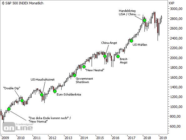 S&P500, Monatschart, seit 2009