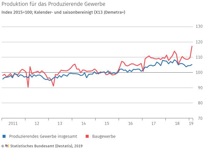 Entwicklung der Produktion in Deutschland