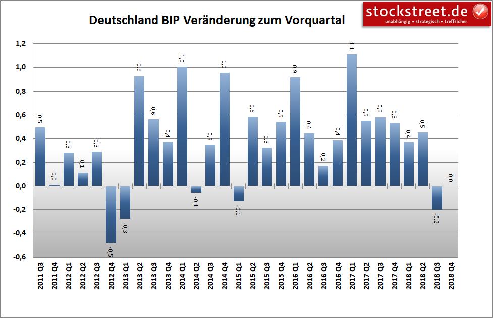 Entwicklung des Bruttoinlandsprodukts (BIP) in Deutschland