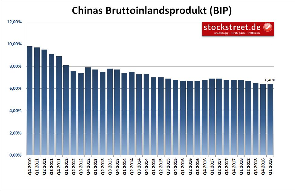 Entwicklung des Bruttoinlandsprodukts (BIP) in China