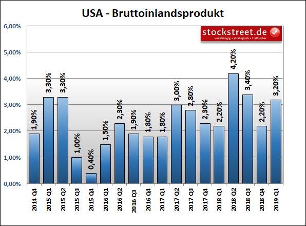 Entwicklung des Bruttoinlandsprodukts (BIP) der USA