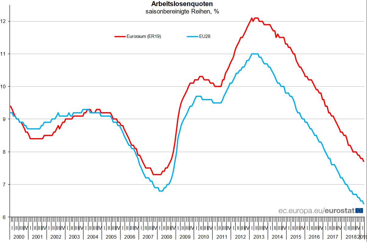 Arbeitslosenquote in der EU und der Eurozone