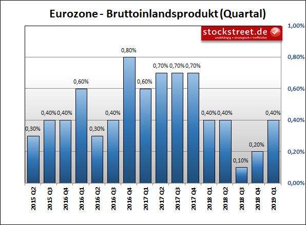 Entwicklung des Bruttoinlandsprodukts (BIP) der Eurozone