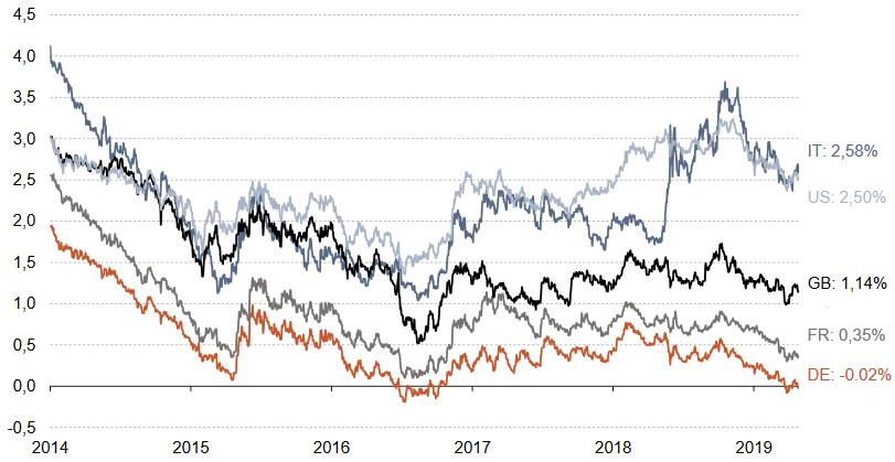 10-Jahresrenditen Staatsanleihen