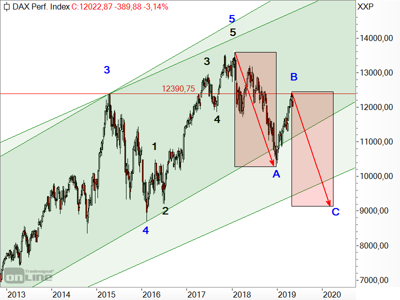 DAX - langfristige Elliott-Wellen-Analyse