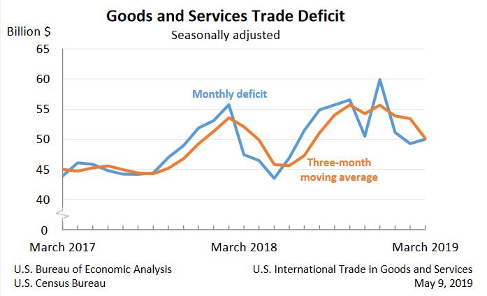 US-Handelsdefizit