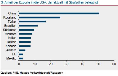 %-Anteil der Exporte in die USA, die mit Strafzöllen belegt sind