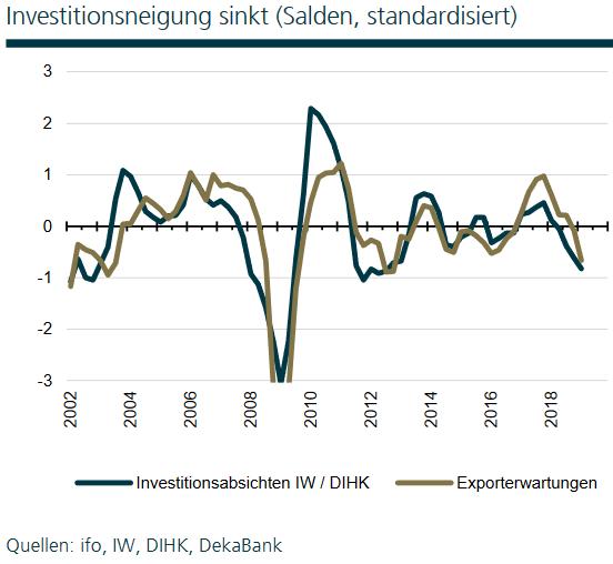 Exporterwartungen und Investitionsneidung