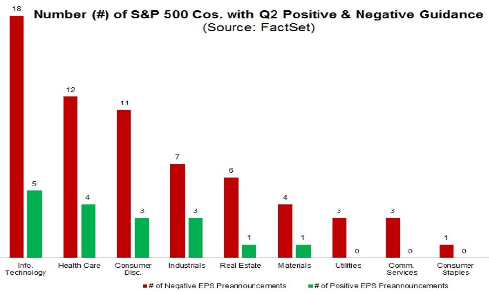 S&P 500: Ausblick der Unternehmen auf das 2. Quartal 2019