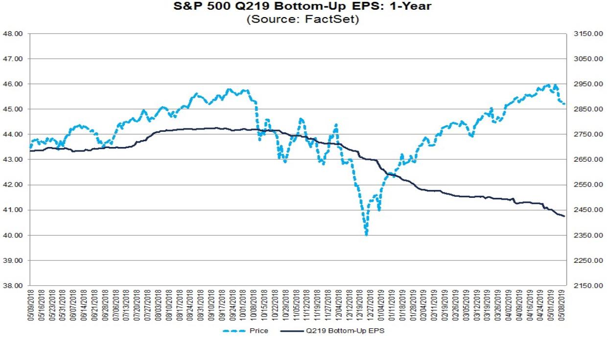 S&P 500 vs. Entwicklung der Gewinne je Aktie