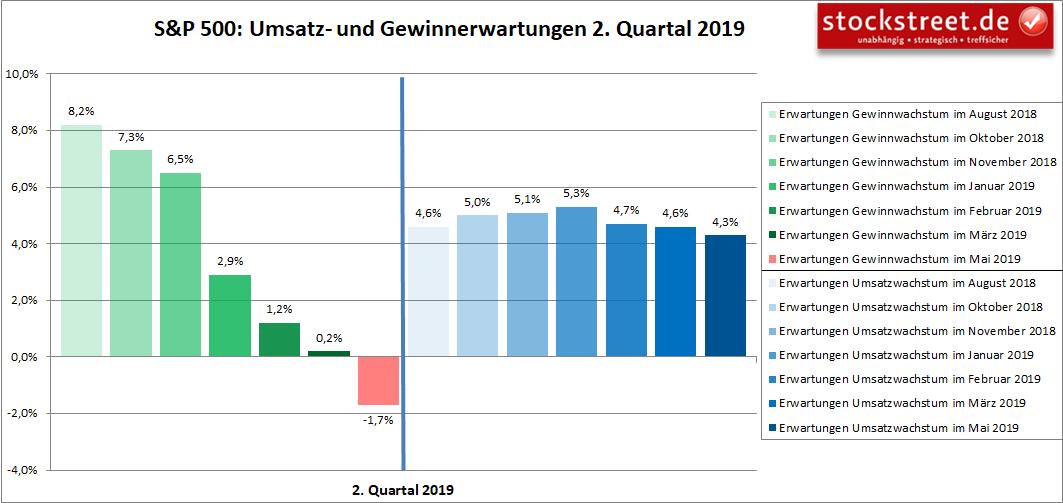 S&P 500: Umsatz- und Gewinnerwartungen 2. Quartal 2019