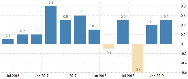 BIP-Wachstum in Japan (qoq)