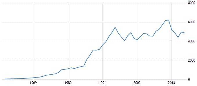 Entwicklung des Bruttoinlandsprodukts (BIP) in Japan