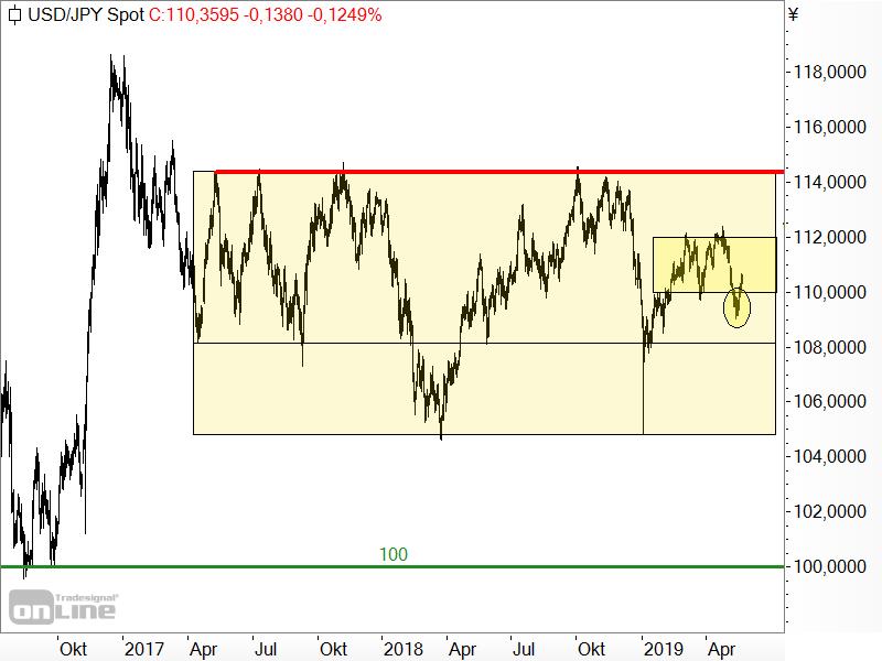 USD/JPY - Chartanalyse