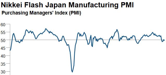 Markit Einkaufsmanagerindex verarbeitendes Gewerbe Japan