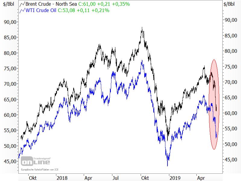 Ölpreise im Sinkflug
