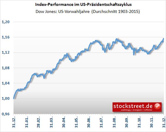 Dow Jones - saisonaler Kursverlauf in US-Vorwahljahren