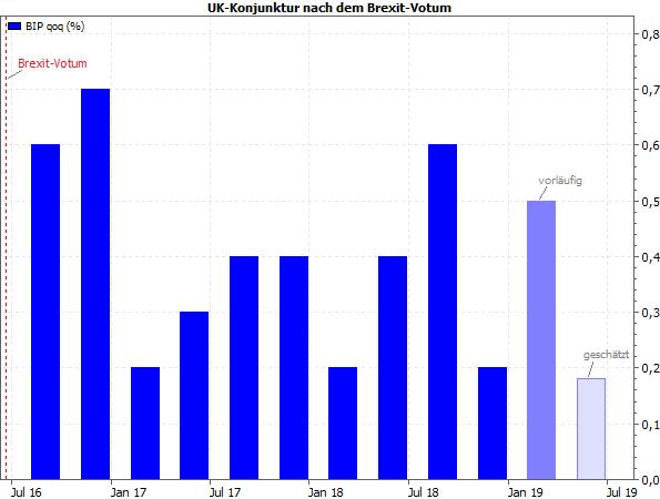 UK-BIP seit Q3-2016