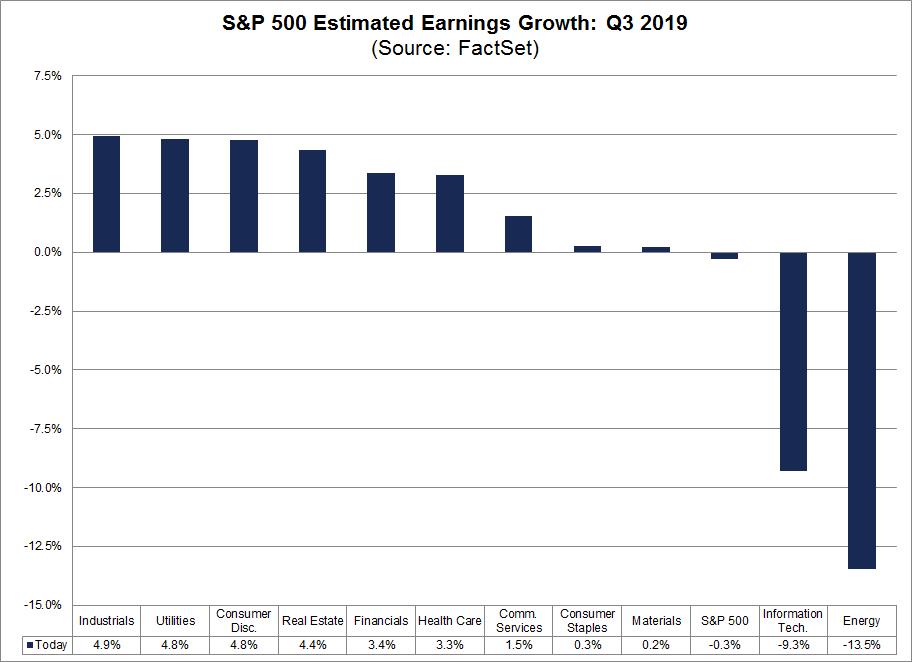S&P 500: Gewinnerwartungen 3. Quartal 2019