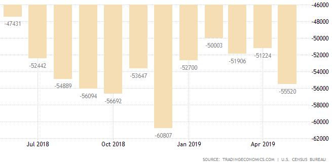 Handelsdefizit der USA