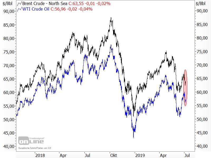 Ölpreise geben wieder nach