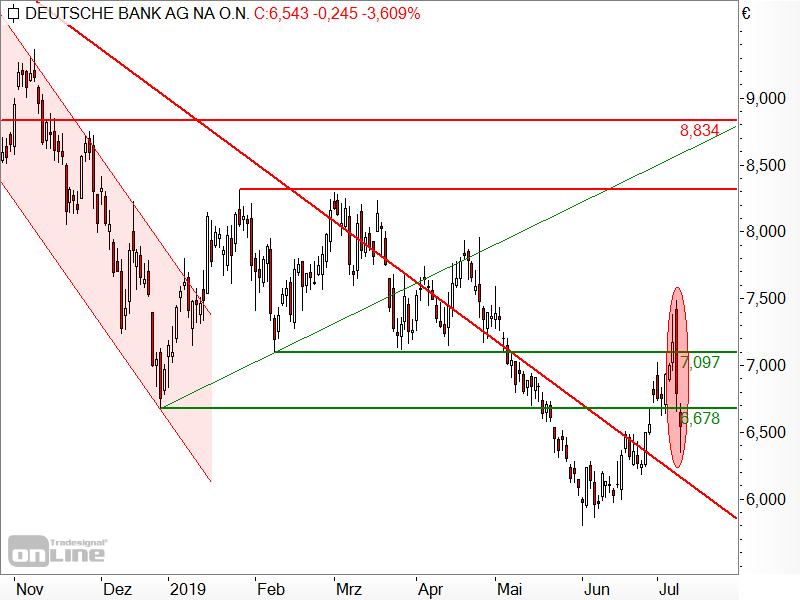 Deutsche Bank - Kurskapriolen