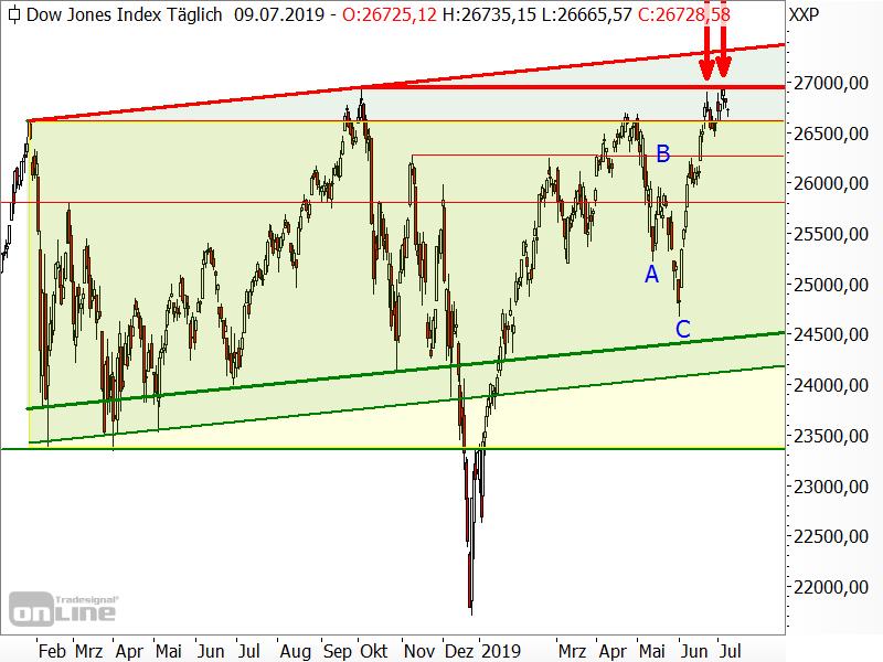 Dow Jones - Chartanalyse