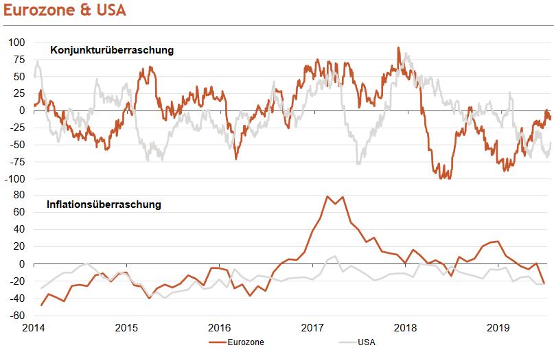 Konjunktur- und Inflationsüberraschungsindikatoren