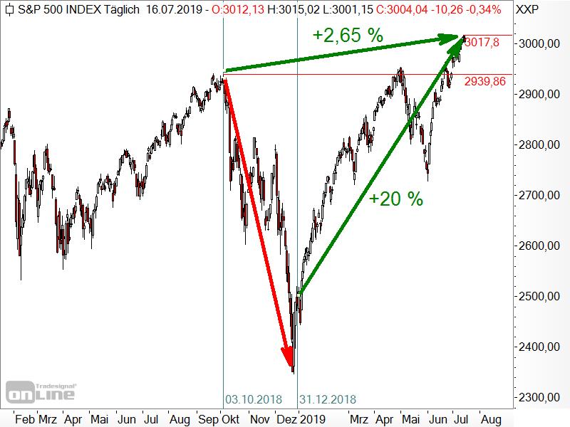 S&P 500 - Analyse der Kursentwicklung