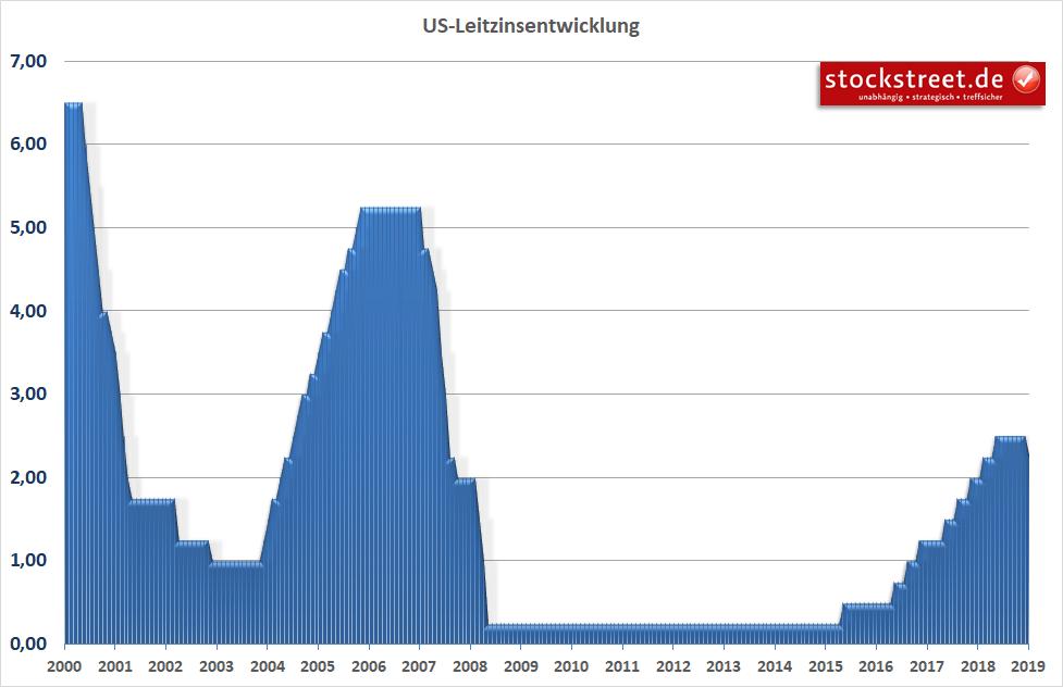 Leitzins der US-Notenbank
