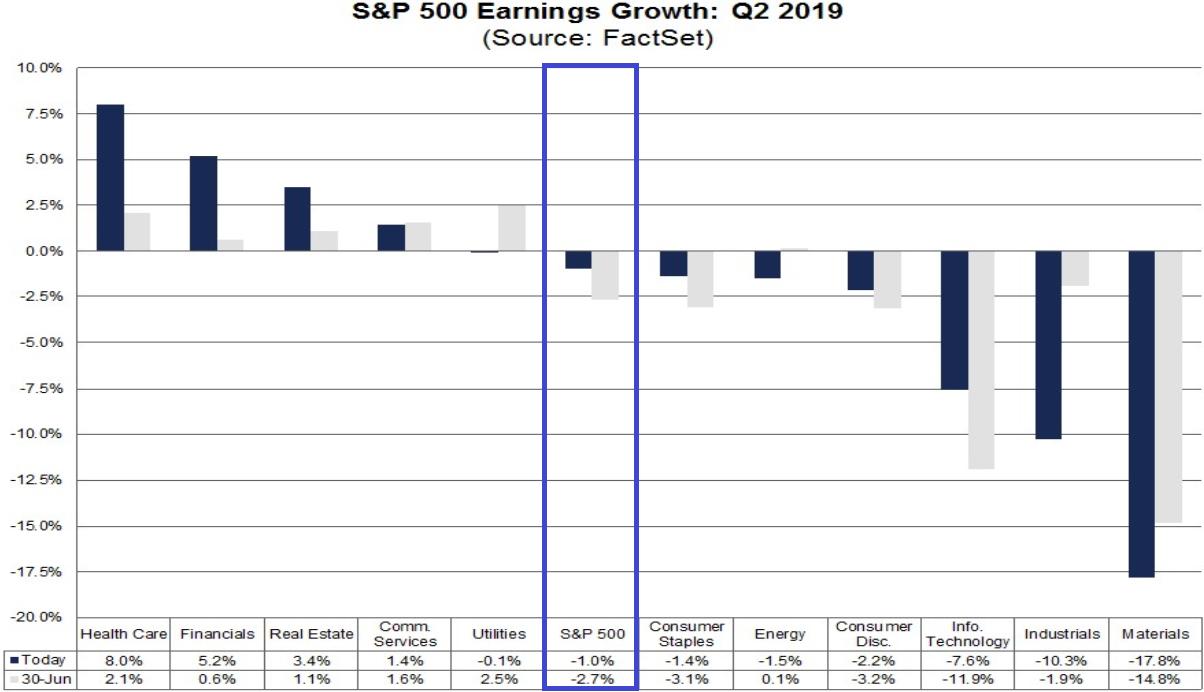 S&P 500: Entwicklung der Unternehmensgewinne im 2. Quartal 2019