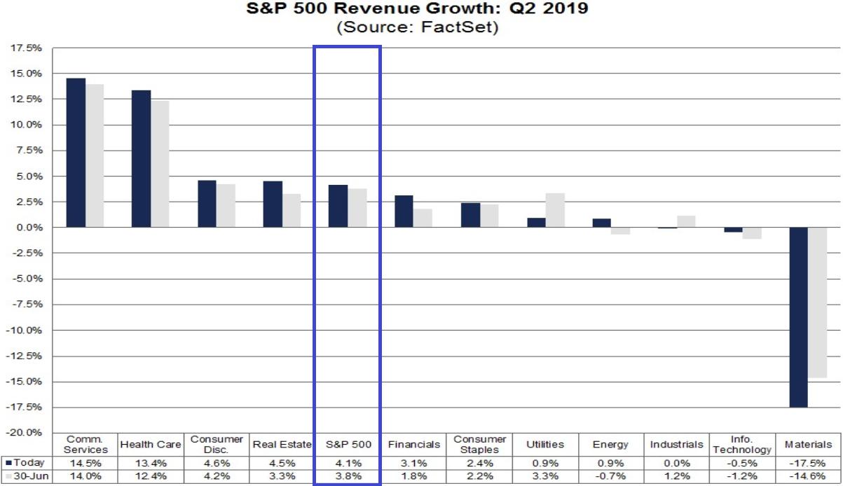 S&P 500: Umsatzentwicklung der Unternehmen im 2. Quartal 2019