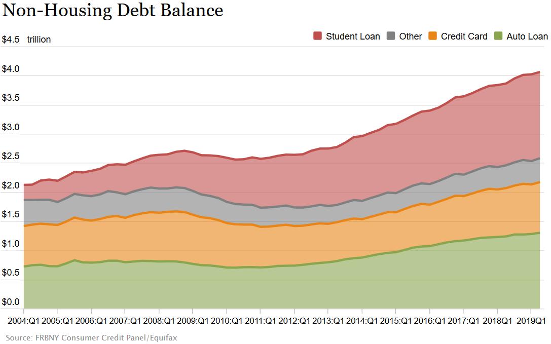 Schulden der US-Amerikaner ohne Immobilienkredite