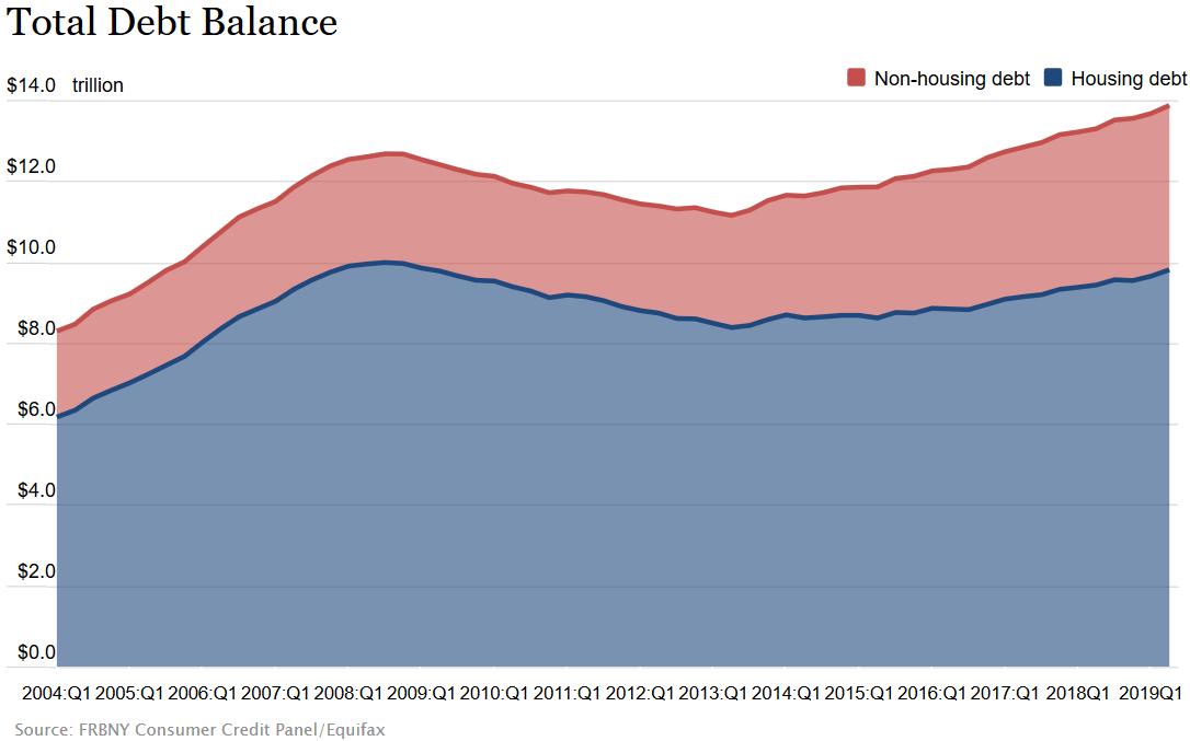 Schulden der US-Amerikaner
